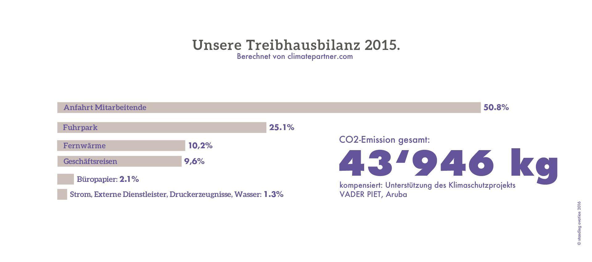 01_Nachhaltigkeit_Grafik_Treibhausbilanz_D