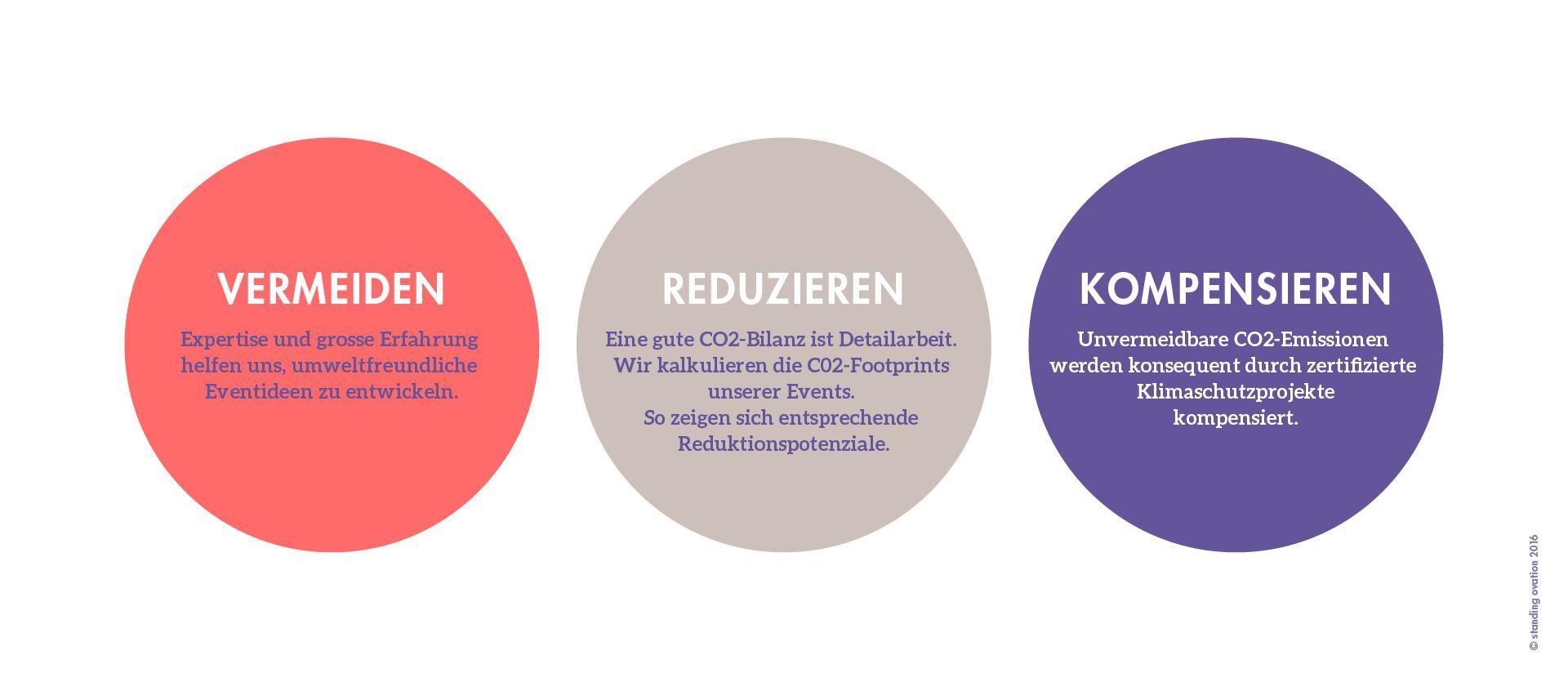 03_Nachhaltigkeit_Grafik_Kompensieren_D